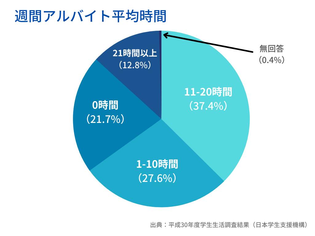 大学生の平均アルバイト時間